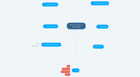 Mind Map: Devin Summary of Knowledge