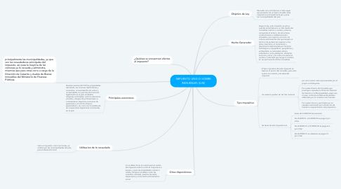 Mind Map: IMPUESTO UNICO SOBRE INMUEBLES (IUSI)