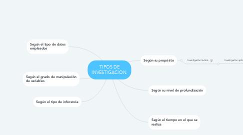 Mind Map: TIPOS DE INVESTIGACION.
