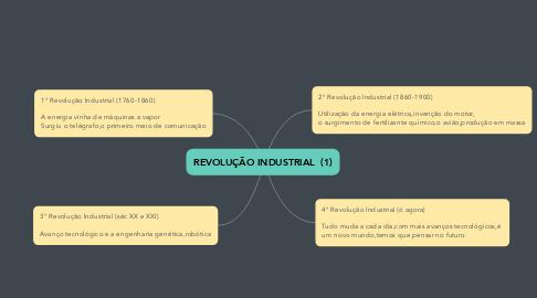 Mind Map: REVOLUÇÃO INDUSTRIAL  (1)