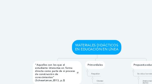 Mind Map: MATERIALES DIDÁCTICOS EN EDUCACIÓN EN LÍNEA