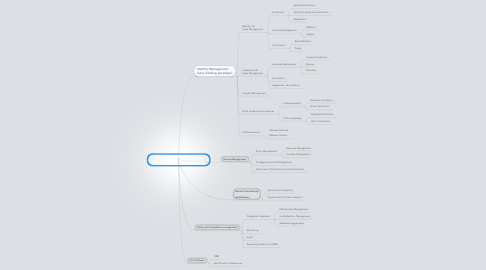Mind Map: Identity and Access Management