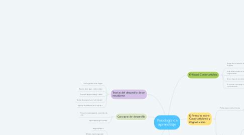 Mind Map: Psicología de aprendizaje