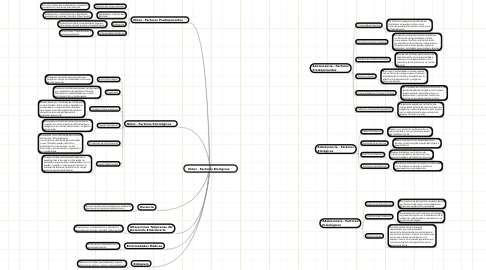 Mind Map: Niñez - Factores Biológicos