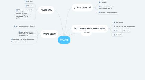 Mind Map: MOXIE