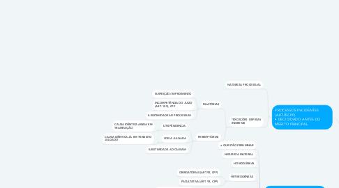 Mind Map: QUESTÕES E PROCESSOS INCIDENTES