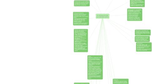Mind Map: EL LENGUAJE PARA LA COMUNICACIÓN