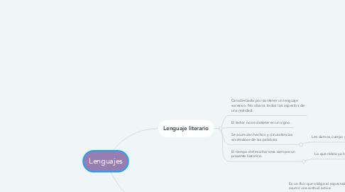 Mind Map: Lenguajes