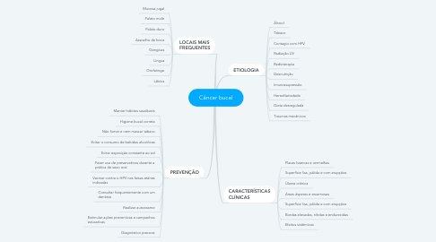 Mind Map: Câncer bucal
