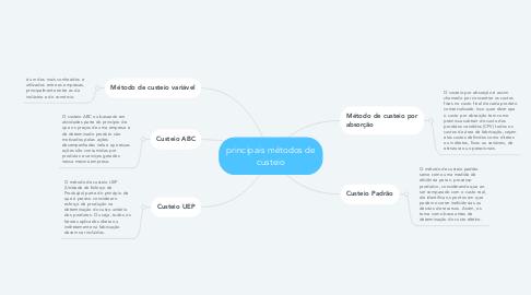 Mind Map: principais métodos de custeio