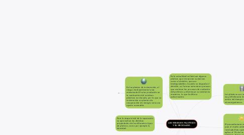 Mind Map: LOS RESIDUOS PLASTICOS Y SU RECICLADO.