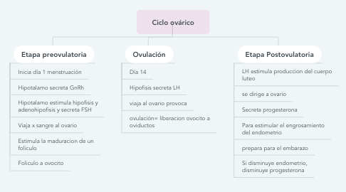 Mind Map: Ciclo ovárico