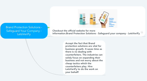 Mind Map: Brand Protection Solutions - Safeguard Your Company - LetsVeriFy