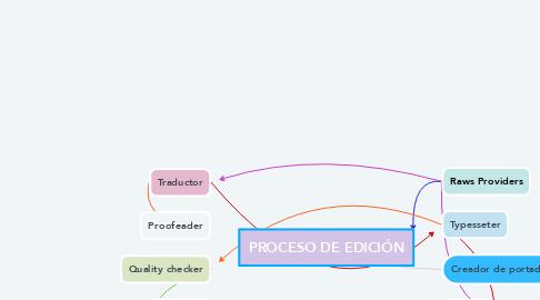 Mind Map: PROCESO DE EDICIÓN