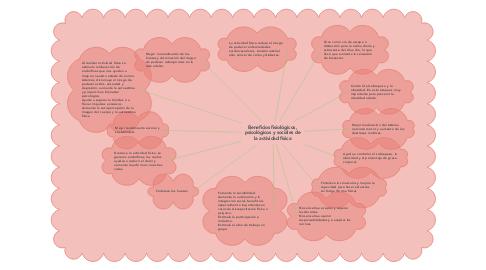 Mind Map: Beneficios fisiológicos, psicológicos y sociales de la actividad física