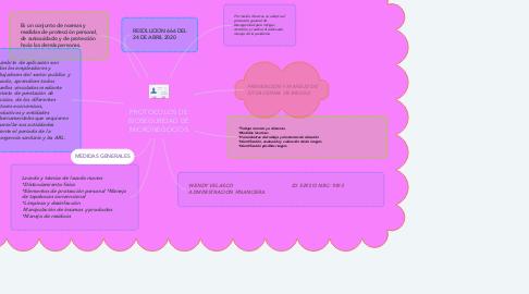 Mind Map: PROTOCOLOS DE BIOSEGURIDAD DE MICRONEGOCIOS