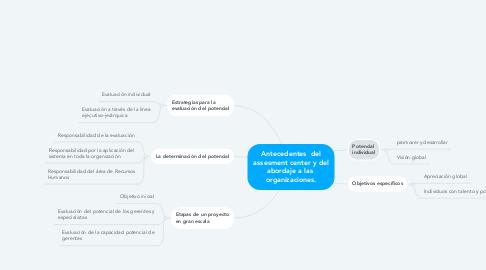 Mind Map: Antecedentes  del assesment center y del abordaje a las  organizaciones.