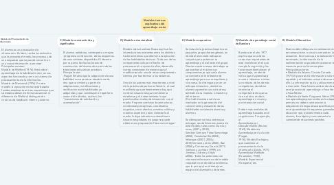 Mind Map: Modelos teóricos explicativos del aprendizaje motor