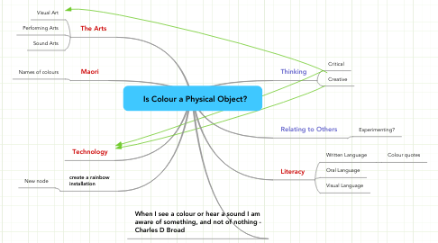 Mind Map: Is Colour a Physical Object?