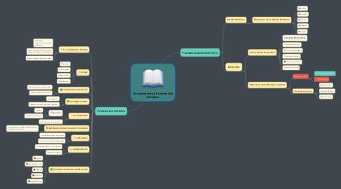 Mind Map: Fundamentos y Fuentes del Derecho