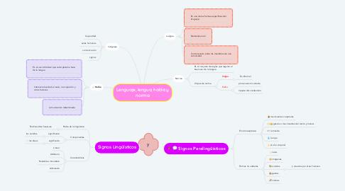 Mind Map: Lenguaje, lengua, habla y norma