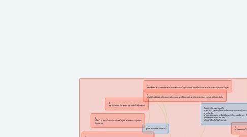 Mind Map: ความหมายโครงงานวิทยาศาสตร์