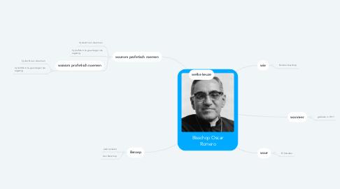 Mind Map: Bisschop Oscar Romero
