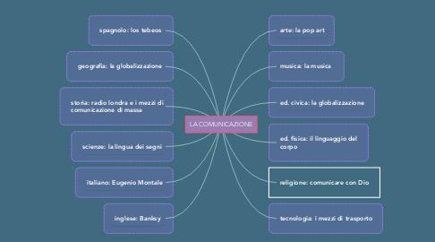 Mind Map: LA COMUNICAZIONE