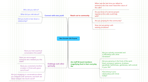 Mind Map: New Grounds Cafe Purpose