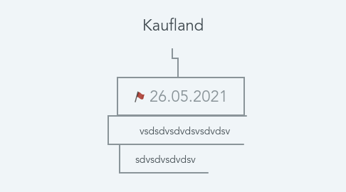 Mind Map: Kaufland