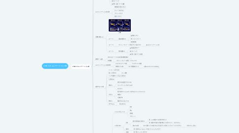 Mind Map: LINEコミュニケーション術