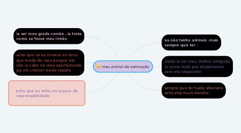 Mind Map: meu animal de estimação