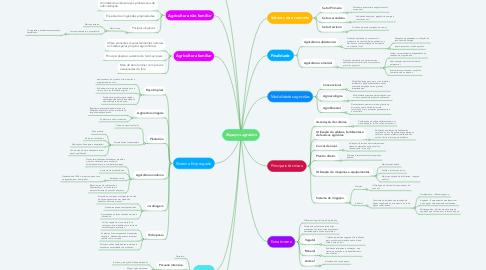 Mind Map: Espaços agrários