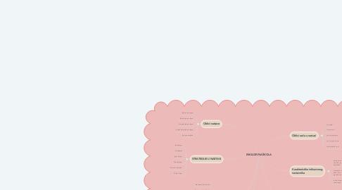 Mind Map: INKLUZIVNA ŠKOLA
