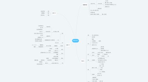 Mind Map: 鎖骨骨折
