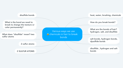 Mind Map: Various ways we use chemicals in hair to break bonds
