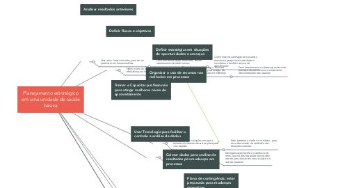 Mind Map: Planejamento estratégico em uma unidade de saúde básica
