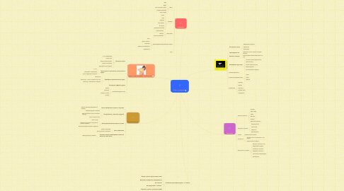 Mind Map: Успех у девушек