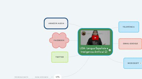 Mind Map: LEIA: Lengua Española e Inteligencia Artificial (2)