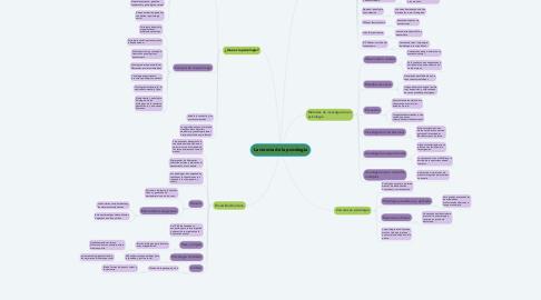 Mind Map: La ciencia de la psicología