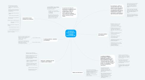 Mind Map: COMERCIO ELECTRONICO Y FIRMAS ELECTRONICAS