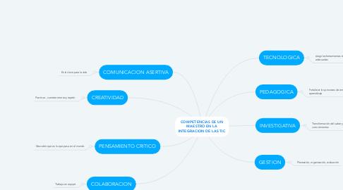 Mind Map: COMPETENCIAS DE UN MAESTRO EN LA INTEGRACION DE LAS TIC