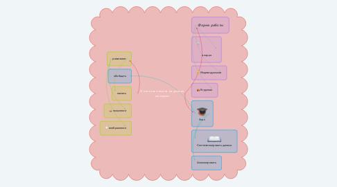 Mind Map: Интеллект-карта на уроках истории