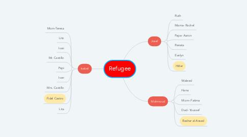 Mind Map: Refugee