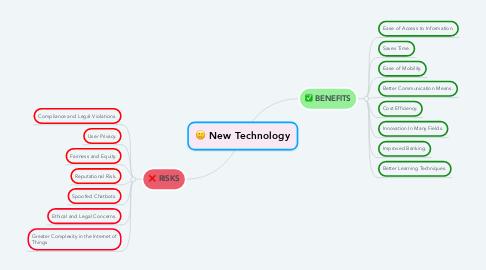 Mind Map: New Technology