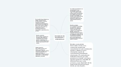 Mind Map: MOODELOS DE NESEÑANZA Y APRENDIZAJE
