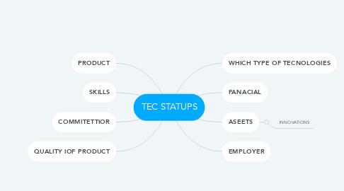 Mind Map: TEC STATUPS