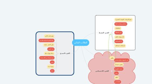 Mind Map: الطالب البنائي