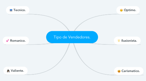 Mind Map: Tipo de Vendedores.