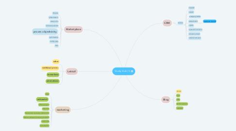 Mind Map: Study Hub (1)